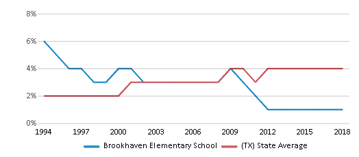 This chart display the percentage of Asian students in Brookhaven Elementary School and the percentage of Asian public school students in Texas by year, with the latest 2017-18 school year data.