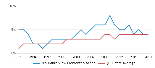 This chart display the percentage of Asian students in Mountain View Elementary School and the percentage of Asian public school students in Texas by year, with the latest 2017-18 school year data.