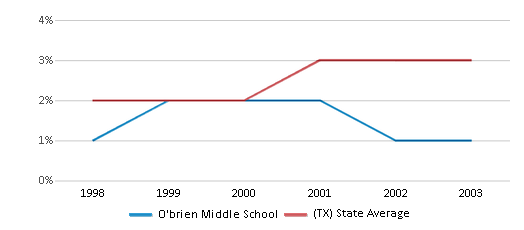 This chart display the percentage of Asian students in O'brien Middle School and the percentage of Asian public school students in Texas by year, with the latest 2002-03 school year data.