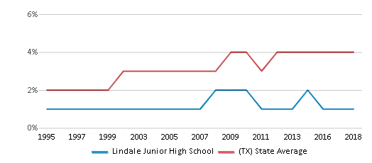 This chart display the percentage of Asian students in Lindale Junior High School and the percentage of Asian public school students in Texas by year, with the latest 2017-18 school year data.