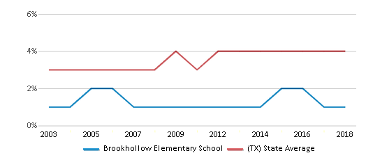 This chart display the percentage of Asian students in Brookhollow Elementary School and the percentage of Asian public school students in Texas by year, with the latest 2017-18 school year data.