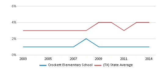 This chart display the percentage of Asian students in Crockett Elementary School and the percentage of Asian public school students in Texas by year, with the latest 2013-14 school year data.