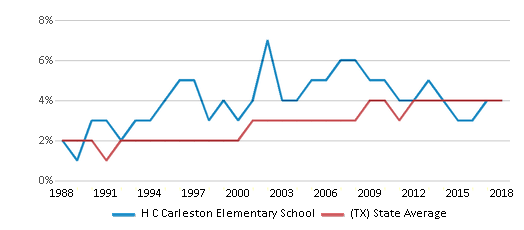 This chart display the percentage of Asian students in H C Carleston Elementary School and the percentage of Asian public school students in Texas by year, with the latest 2017-18 school year data.
