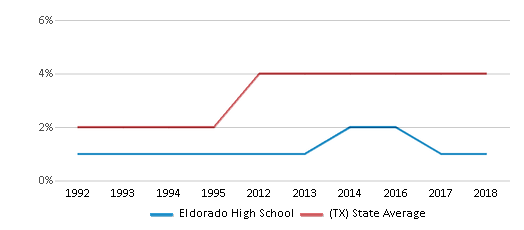 This chart display the percentage of Asian students in Eldorado High School and the percentage of Asian public school students in Texas by year, with the latest 2017-18 school year data.