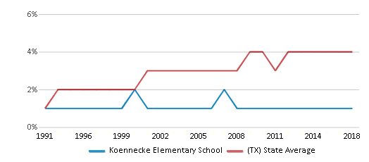 This chart display the percentage of Asian students in Koennecke Elementary School and the percentage of Asian public school students in Texas by year, with the latest 2017-18 school year data.