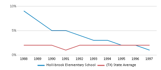 This chart display the percentage of Asian students in Hollibrook Elementary School and the percentage of Asian public school students in Texas by year, with the latest 1996-97 school year data.