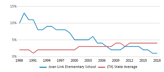 This chart display the percentage of Asian students in Joan Link Elementary School and the percentage of Asian public school students in Texas by year, with the latest 2017-18 school year data.