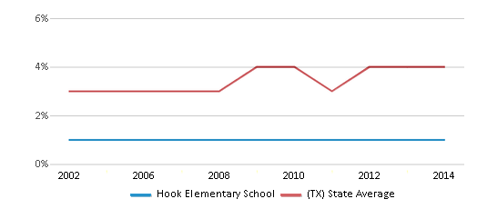 This chart display the percentage of Asian students in Hook Elementary School and the percentage of Asian public school students in Texas by year, with the latest 2013-14 school year data.