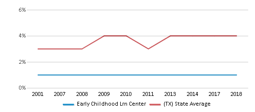 This chart display the percentage of Asian students in Early Childhood Lrn Center and the percentage of Asian public school students in Texas by year, with the latest 2017-18 school year data.