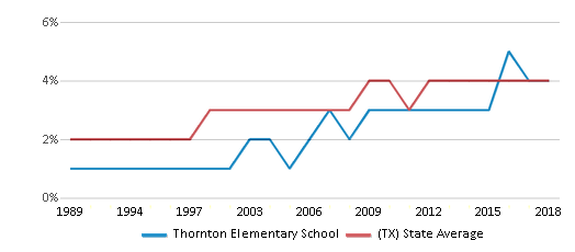 This chart display the percentage of Asian students in Thornton Elementary School and the percentage of Asian public school students in Texas by year, with the latest 2017-18 school year data.