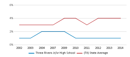 This chart display the percentage of Asian students in Three Rivers Jr/sr High School and the percentage of Asian public school students in Texas by year, with the latest 2013-14 school year data.