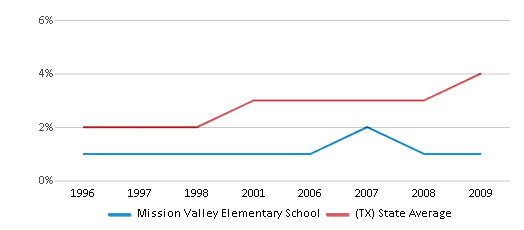 This chart display the percentage of Asian students in Mission Valley Elementary School and the percentage of Asian public school students in Texas by year, with the latest 2008-09 school year data.