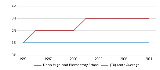 This chart display the percentage of Asian students in Dean Highland Elementary School and the percentage of Asian public school students in Texas by year, with the latest 2010-11 school year data.