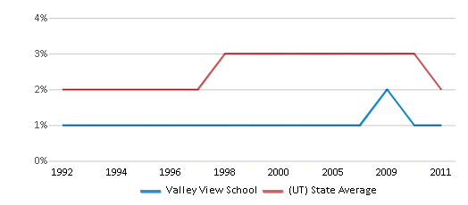 This chart display the percentage of Asian students in Valley View School and the percentage of Asian public school students in Utah by year, with the latest 2010-11 school year data.
