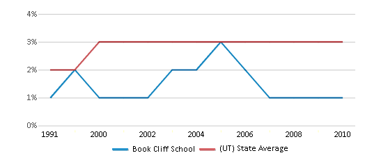 This chart display the percentage of Asian students in Book Cliff School and the percentage of Asian public school students in Utah by year, with the latest 2009-10 school year data.