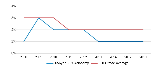 This chart display the percentage of Asian students in Canyon Rim Academy and the percentage of Asian public school students in Utah by year, with the latest 2017-18 school year data.