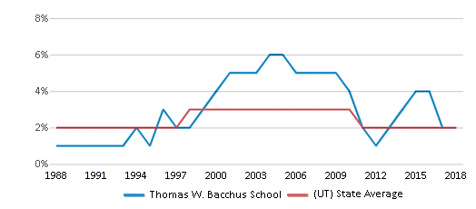 This chart display the percentage of Asian students in Thomas W. Bacchus School and the percentage of Asian public school students in Utah by year, with the latest 2017-18 school year data.