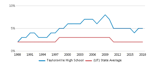 This chart display the percentage of Asian students in Taylorsville High School and the percentage of Asian public school students in Utah by year, with the latest 2017-18 school year data.