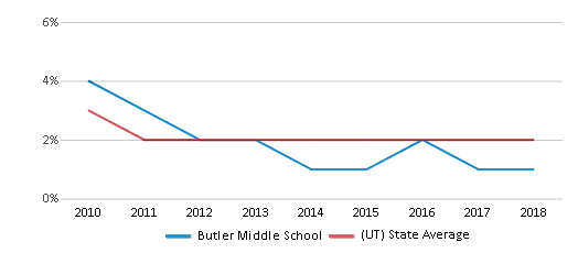 This chart display the percentage of Asian students in Butler Middle School and the percentage of Asian public school students in Utah by year, with the latest 2017-18 school year data.