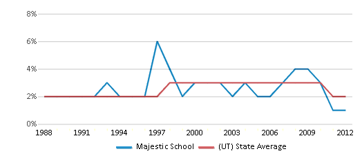 This chart display the percentage of Asian students in Majestic School and the percentage of Asian public school students in Utah by year, with the latest 2011-12 school year data.