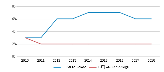 This chart display the percentage of Asian students in Sunrise School and the percentage of Asian public school students in Utah by year, with the latest 2017-18 school year data.