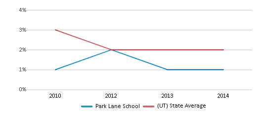 This chart display the percentage of Asian students in Park Lane School and the percentage of Asian public school students in Utah by year, with the latest 2013-14 school year data.