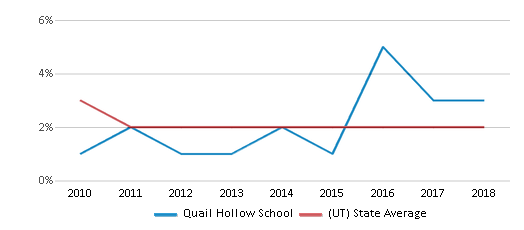 This chart display the percentage of Asian students in Quail Hollow School and the percentage of Asian public school students in Utah by year, with the latest 2017-18 school year data.