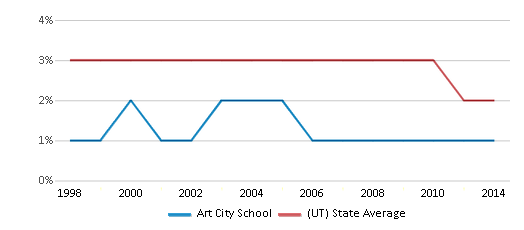 This chart display the percentage of Asian students in Art City School and the percentage of Asian public school students in Utah by year, with the latest 2013-14 school year data.