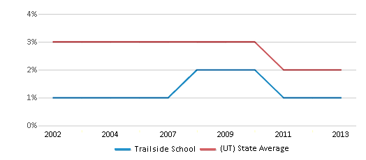 This chart display the percentage of Asian students in Trailside School and the percentage of Asian public school students in Utah by year, with the latest 2012-13 school year data.