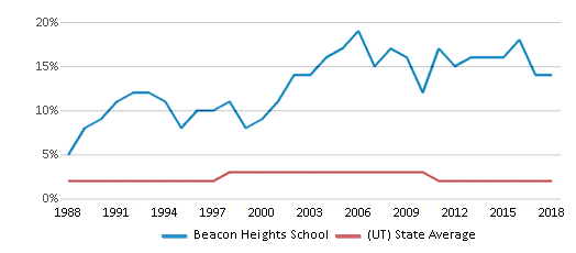 This chart display the percentage of Asian students in Beacon Heights School and the percentage of Asian public school students in Utah by year, with the latest 2017-18 school year data.