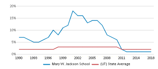 This chart display the percentage of Asian students in Mary W. Jackson School and the percentage of Asian public school students in Utah by year, with the latest 2017-18 school year data.