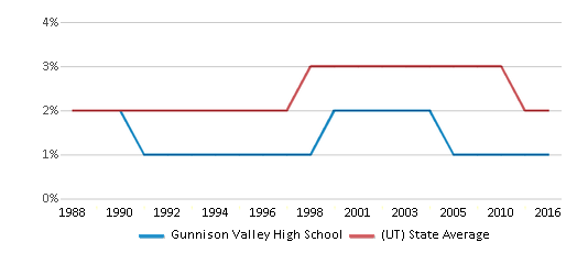 This chart display the percentage of Asian students in Gunnison Valley High School and the percentage of Asian public school students in Utah by year, with the latest 2015-16 school year data.