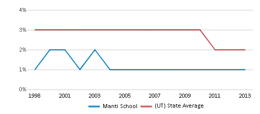 This chart display the percentage of Asian students in Manti School and the percentage of Asian public school students in Utah by year, with the latest 2012-13 school year data.