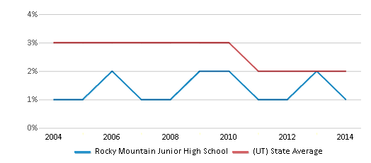 This chart display the percentage of Asian students in Rocky Mountain Junior High School and the percentage of Asian public school students in Utah by year, with the latest 2013-14 school year data.