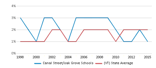This chart display the percentage of Asian students in Canal Street/oak Grove Schools and the percentage of Asian public school students in Vermont by year, with the latest 2014-15 school year data.