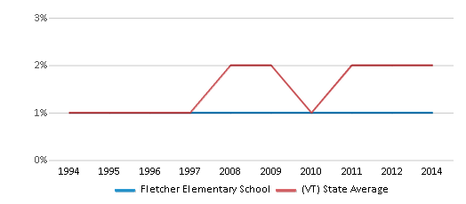 This chart display the percentage of Asian students in Fletcher Elementary School and the percentage of Asian public school students in Vermont by year, with the latest 2013-14 school year data.