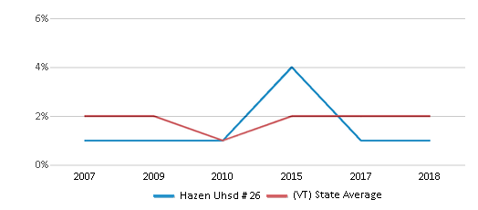 This chart display the percentage of Asian students in Hazen Uhsd # 26 and the percentage of Asian public school students in Vermont by year, with the latest 2017-18 school year data.