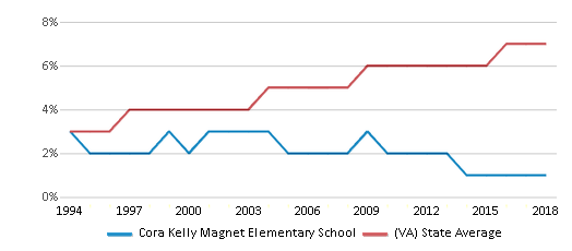This chart display the percentage of Asian students in Cora Kelly Magnet Elementary School and the percentage of Asian public school students in Virginia by year, with the latest 2017-18 school year data.