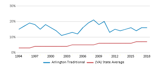 This chart display the percentage of Asian students in Arlington Traditional and the percentage of Asian public school students in Virginia by year, with the latest 2017-18 school year data.