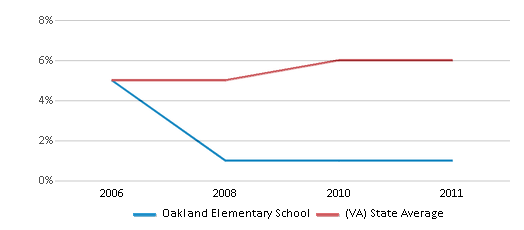 This chart display the percentage of Asian students in Oakland Elementary School and the percentage of Asian public school students in Virginia by year, with the latest 2010-11 school year data.