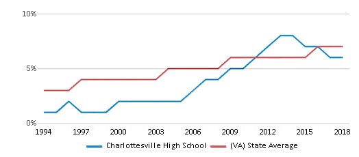 This chart display the percentage of Asian students in Charlottesville High School and the percentage of Asian public school students in Virginia by year, with the latest 2017-18 school year data.