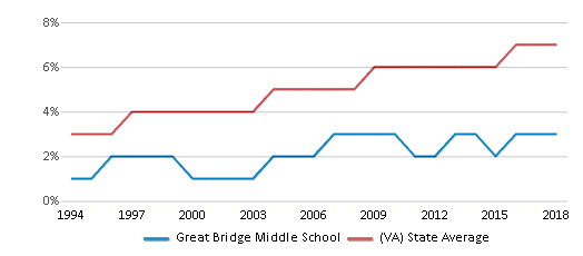 This chart display the percentage of Asian students in Great Bridge Middle School and the percentage of Asian public school students in Virginia by year, with the latest 2017-18 school year data.