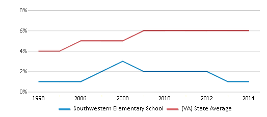 This chart display the percentage of Asian students in Southwestern Elementary School and the percentage of Asian public school students in Virginia by year, with the latest 2013-14 school year data.