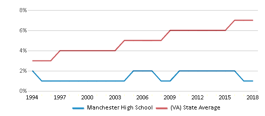 This chart display the percentage of Asian students in Manchester High School and the percentage of Asian public school students in Virginia by year, with the latest 2017-18 school year data.