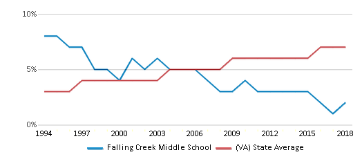 This chart display the percentage of Asian students in Falling Creek Middle School and the percentage of Asian public school students in Virginia by year, with the latest 2017-18 school year data.