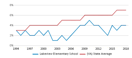 This chart display the percentage of Asian students in Lakeview Elementary School and the percentage of Asian public school students in Virginia by year, with the latest 2017-18 school year data.