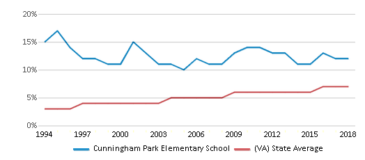 This chart display the percentage of Asian students in Cunningham Park Elementary School and the percentage of Asian public school students in Virginia by year, with the latest 2017-18 school year data.