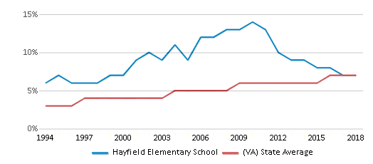 This chart display the percentage of Asian students in Hayfield Elementary School and the percentage of Asian public school students in Virginia by year, with the latest 2017-18 school year data.