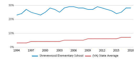 This chart display the percentage of Asian students in Shrevewood Elementary School and the percentage of Asian public school students in Virginia by year, with the latest 2017-18 school year data.