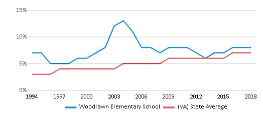 This chart display the percentage of Asian students in Woodlawn Elementary School and the percentage of Asian public school students in Virginia by year, with the latest 2017-18 school year data.